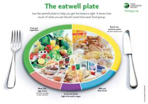Eatwell Plate fro the Foods Standards Agency 300x211 - Eatwell-Plate-fro-the-Foods-Standards-Agency