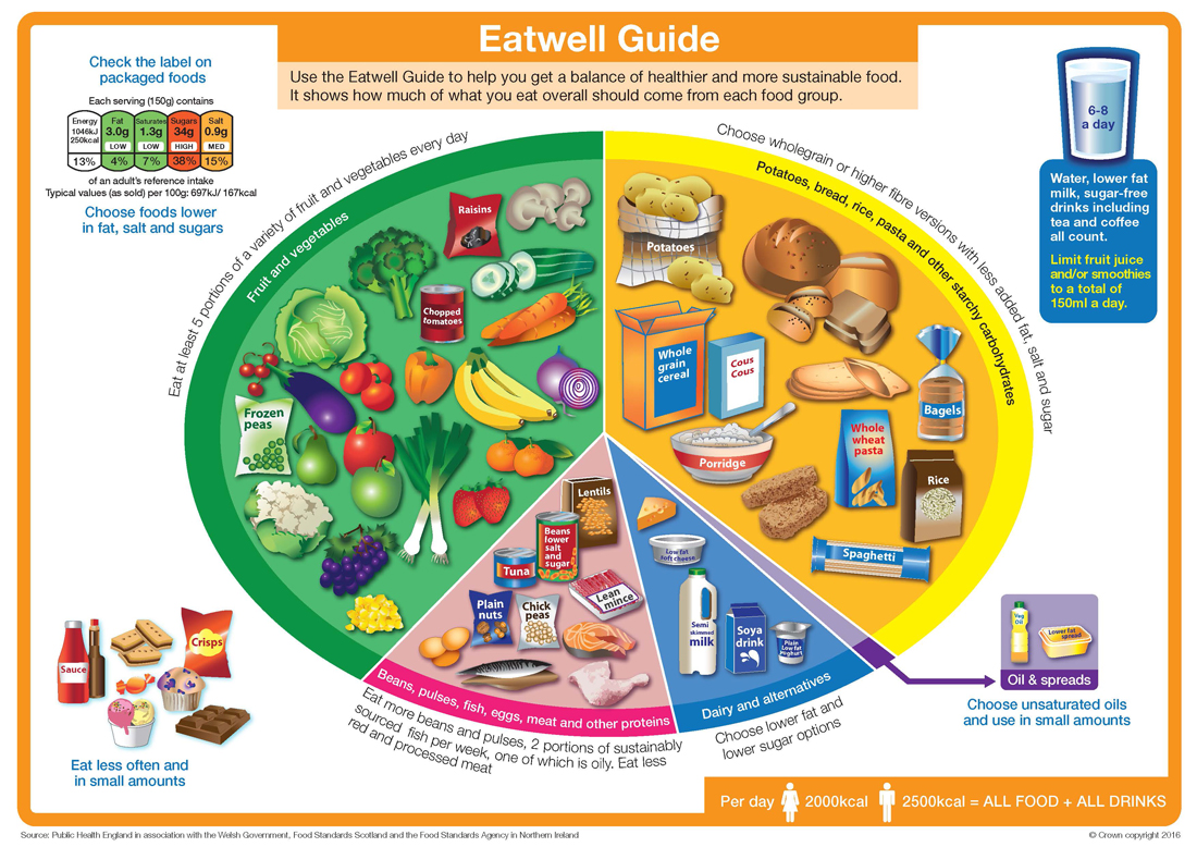 The so-called Eatwell Plate advocated by the Government