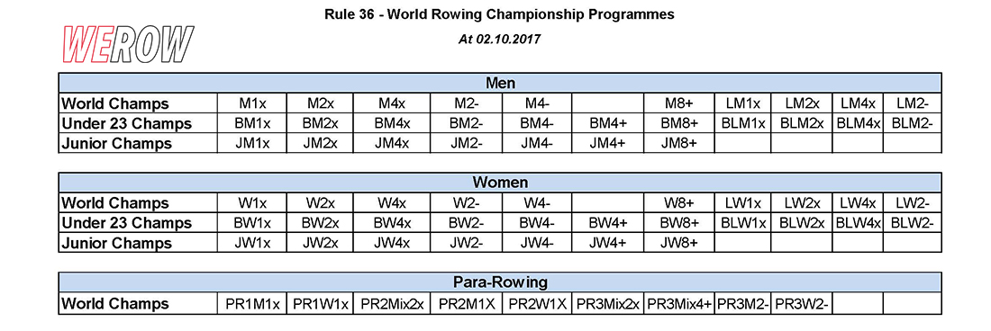 Gender equality in rowing