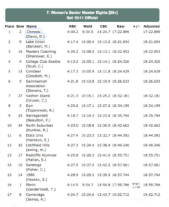 Head of the Charles Senior Masters 8s results 246x300 - Head-of-the-Charles-Senior-Masters-8's-results