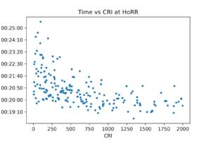 RPI vs time at HoRR
