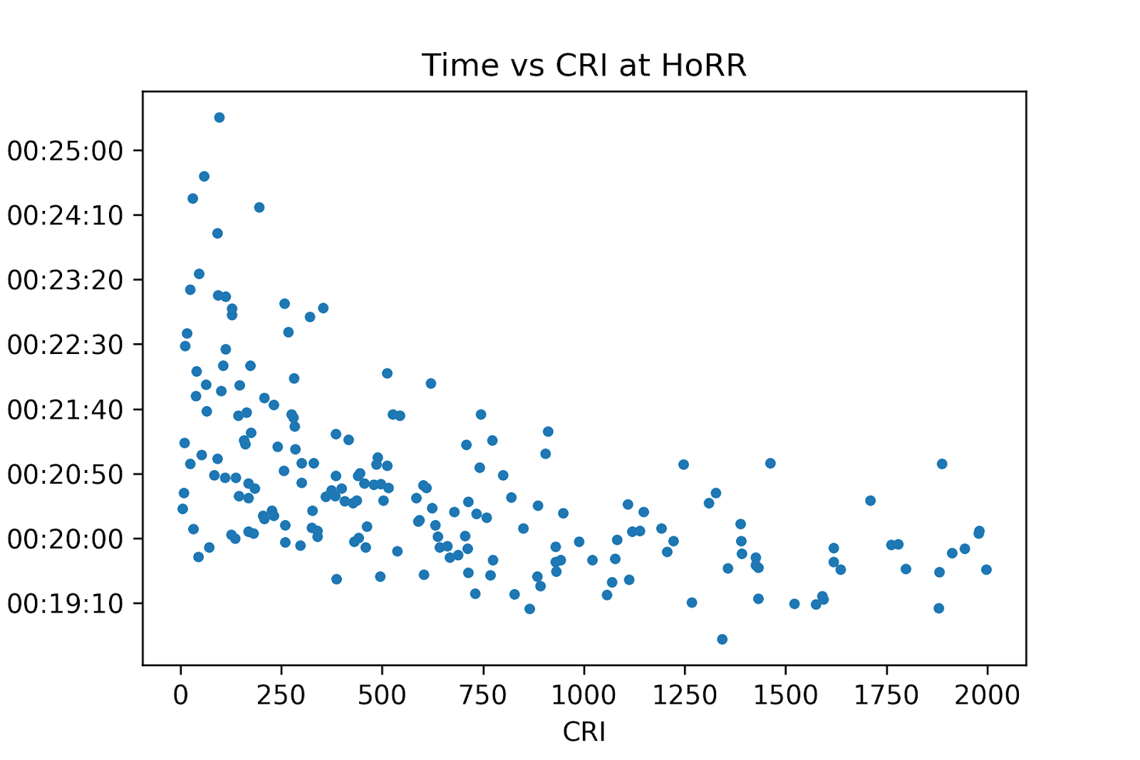 RPI vs time at HoRR