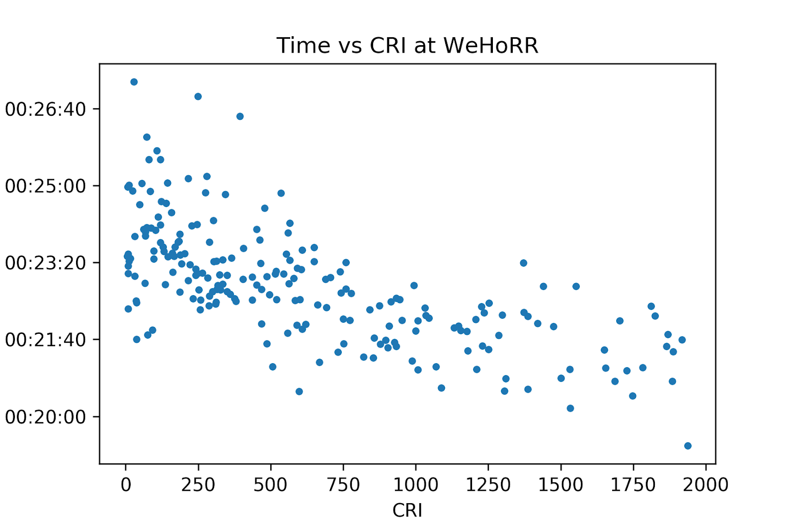 RPI vs time at WEHoRR
