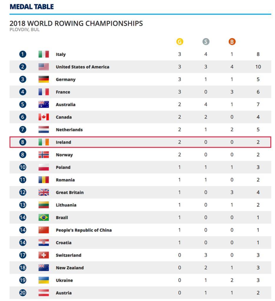 The medals table at the World Rowing Championships in Plovdiv 2018